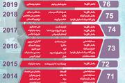 اینفوگرافیک سالهای حضور ایران در جشنواره فیلم ونیز