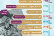 بررسی حضورِ سینمای ایران در تاریخ جشنواره کن